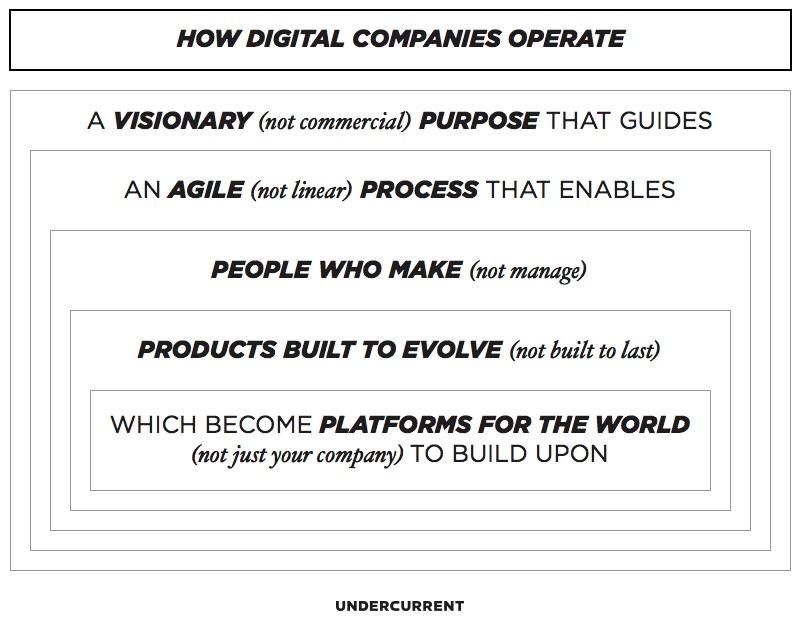 how digital companies operate - undercurrent