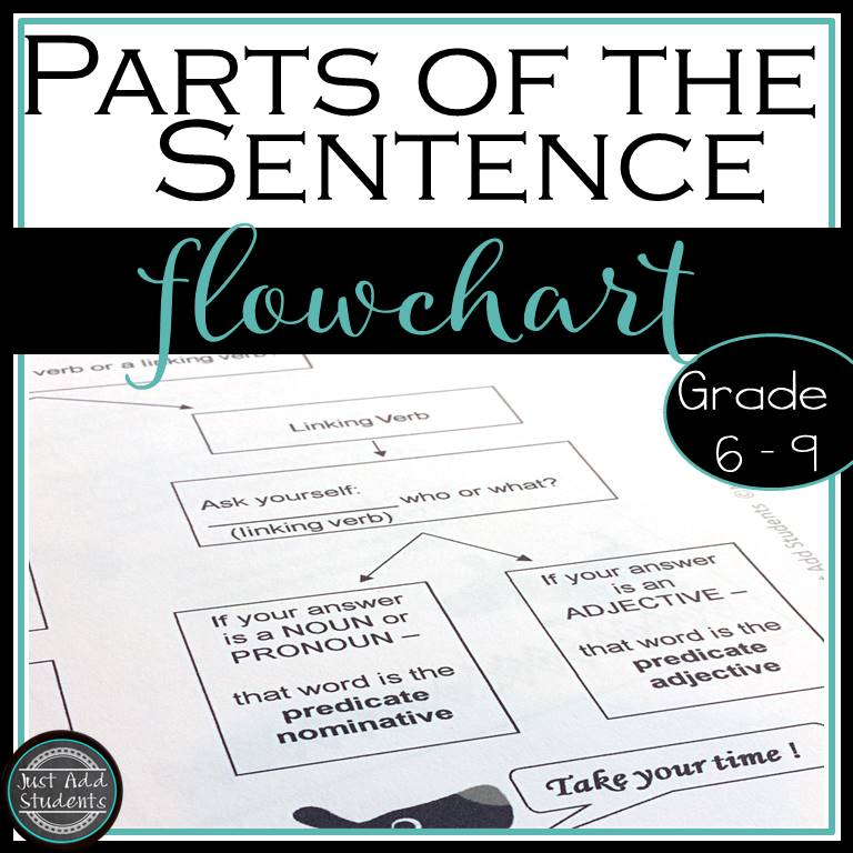 How To Analyze The Parts Of The Sentence  Just Add Students How To Identify The Parts Of The Sentence