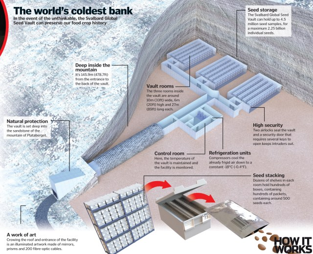 Blueprint of Doomsday Vault