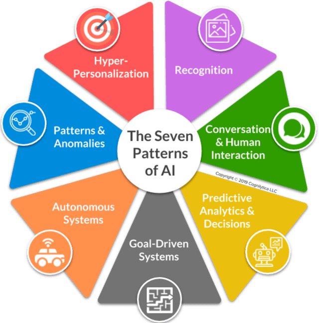 The Seven Patterns of AI