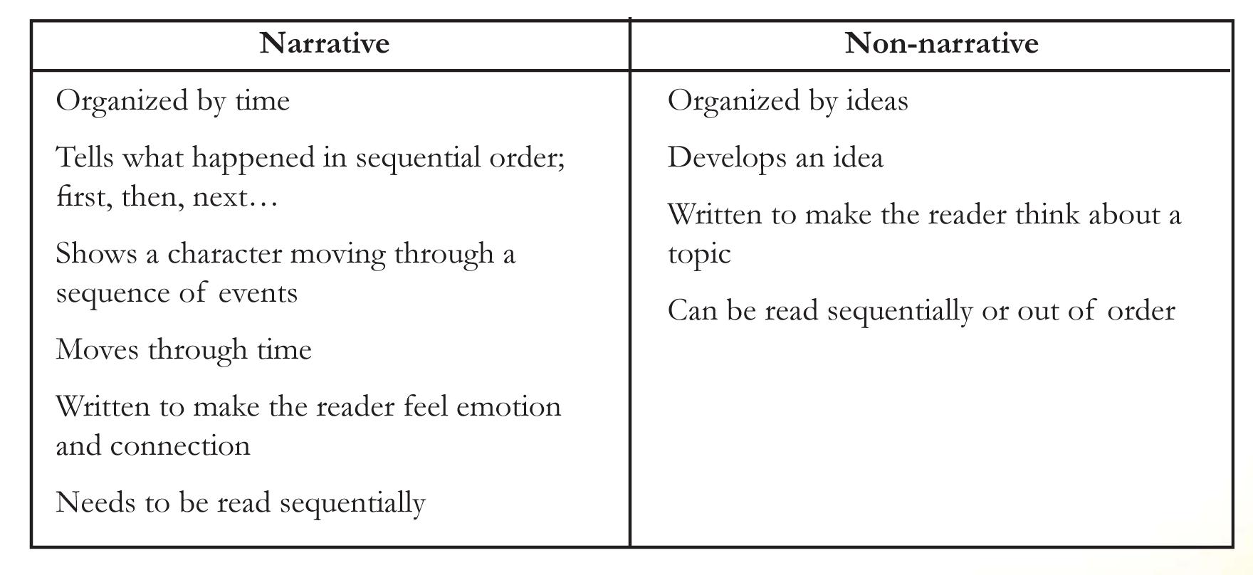 Non Fiction Graphic Organizer Web