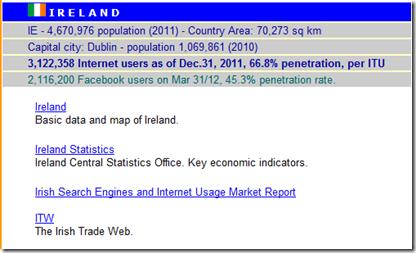 Irish_Internet_statistics