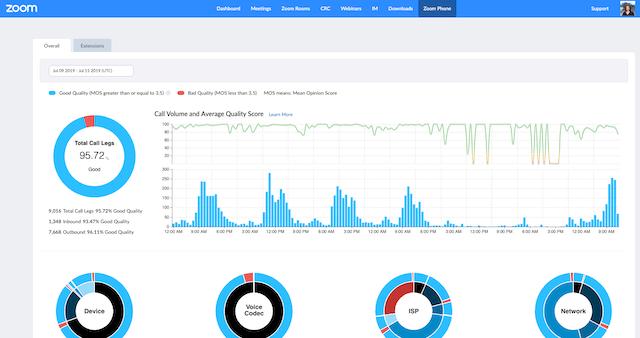 Zoom dashboard- virtual customer service teams