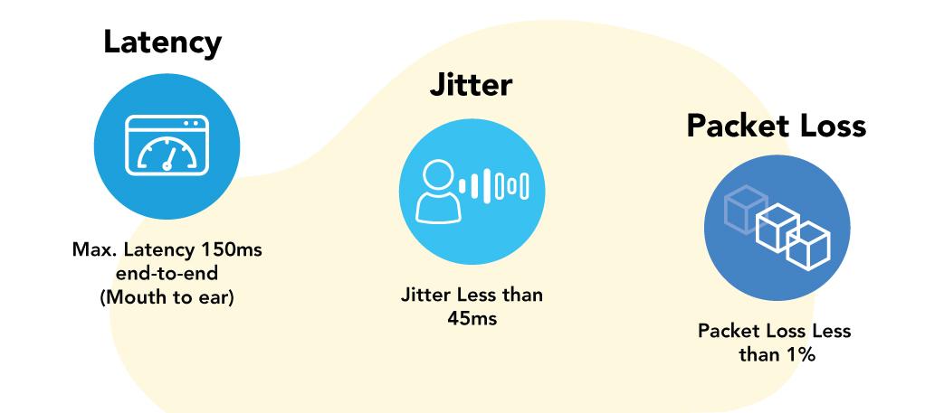 Latency-Jitter-Packet-Loss