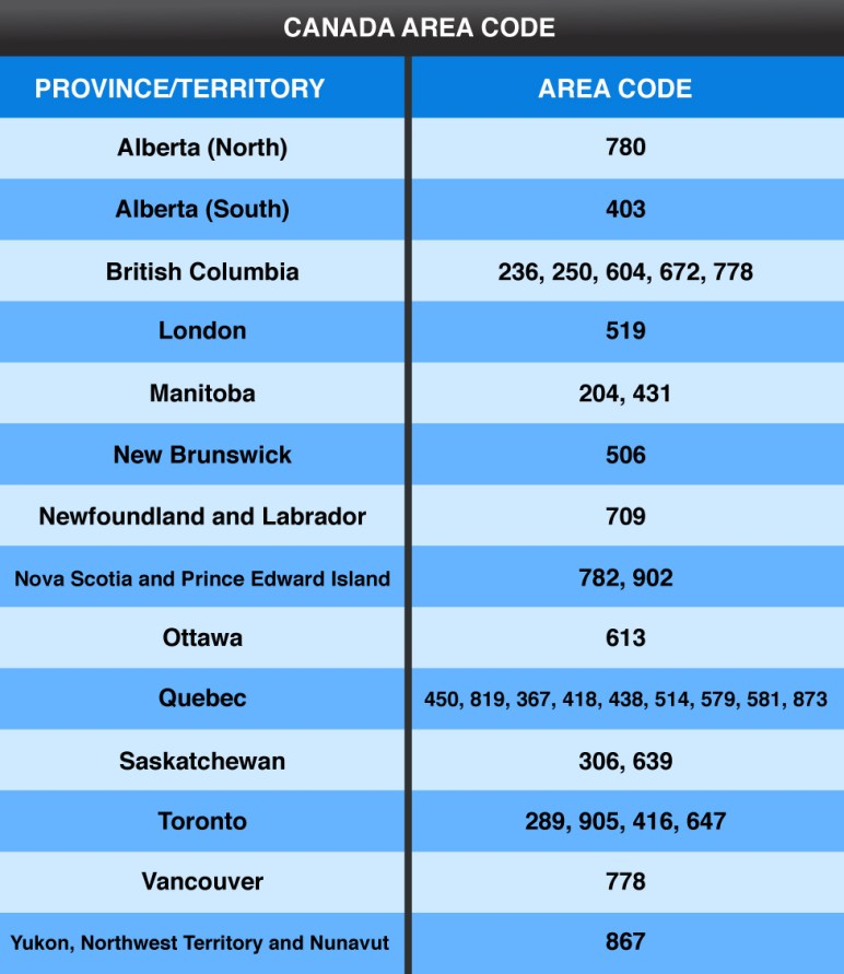 Area-code-table