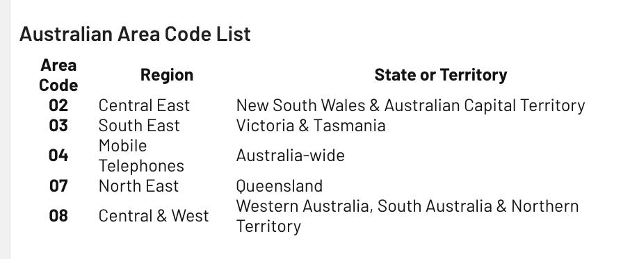 area-code-Australia