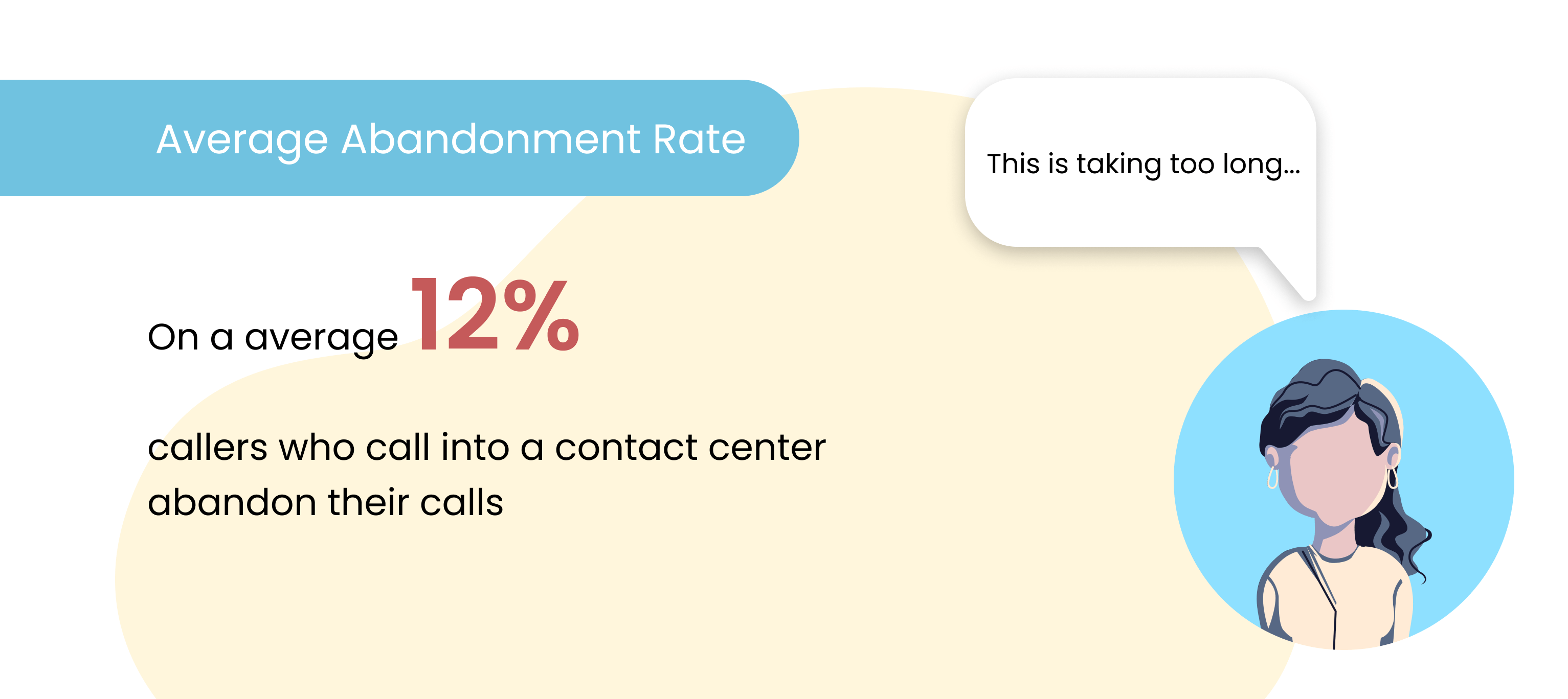 Average-Abandonment-rate-Call-Centre