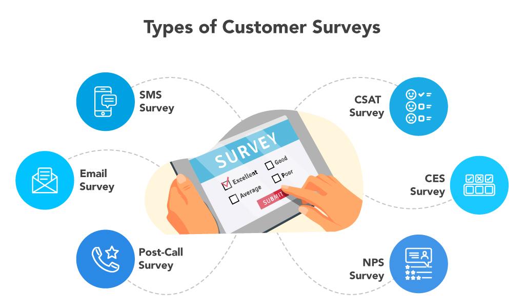 text-surveys-types