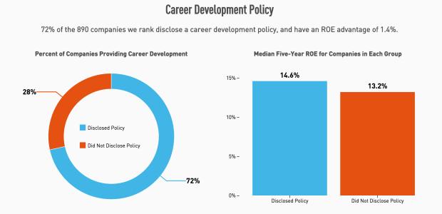 Career development policy