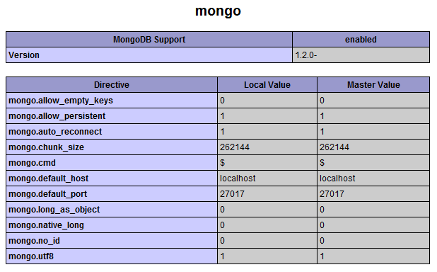 MongoDB 教程七: MongoDB和PHP结合开发