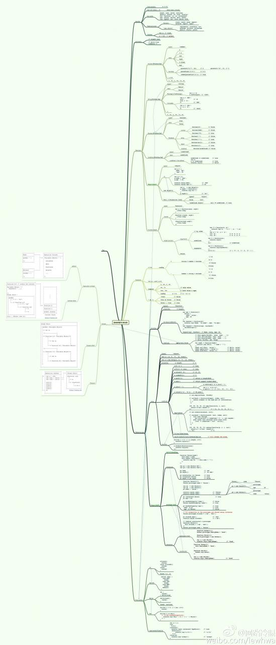JavaScript 语言基础知识点总结(思维导图)