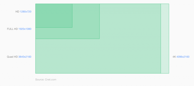 移动开发需要知道的像素知识『多图』