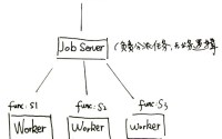 PHP: Gearman实现分布式处理, 分布式任务分发框架Gearman教程