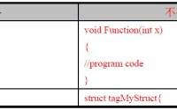 Shell脚本:Shell 编码风格