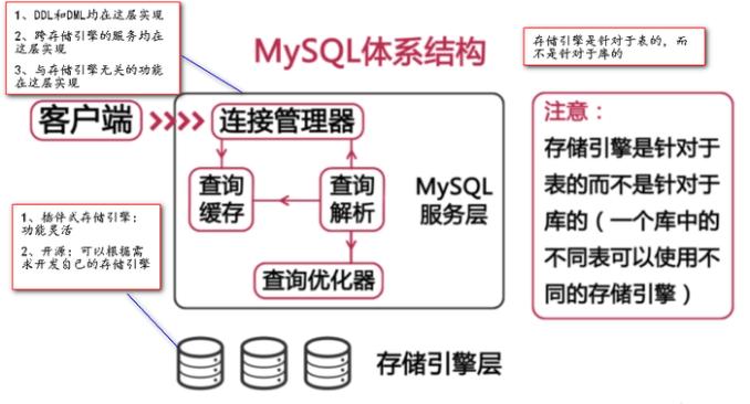 Mysql:认识查询缓存, MySQL查询缓存打开、设置、参数查询、性能变量, MySQL缓存的查询