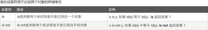 Python中序列、列表、元祖(数组)、集合、字典, 数据类型总结,实例详解