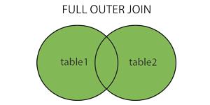 MySQL多表查询核心优化, Mysql千万级连表查询优化, inner join、left join、right join、full outer join、union、union all