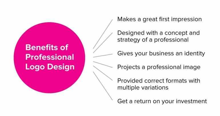 Benefits of Professional Logo Design