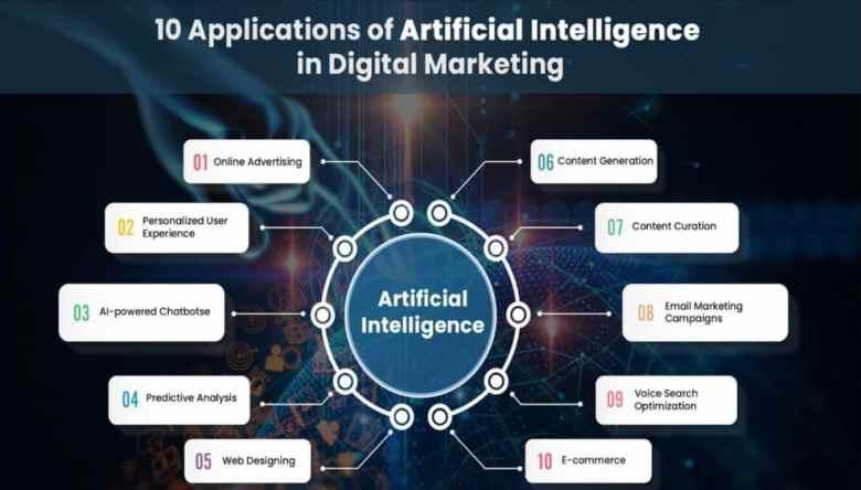 Applicazioni dell'intelligenza artificiale nel marketing digitale: cosa sta funzionando bene nel 2020