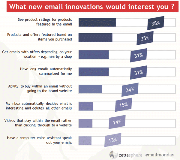 Survey response chart: What new email innovations would interest you?