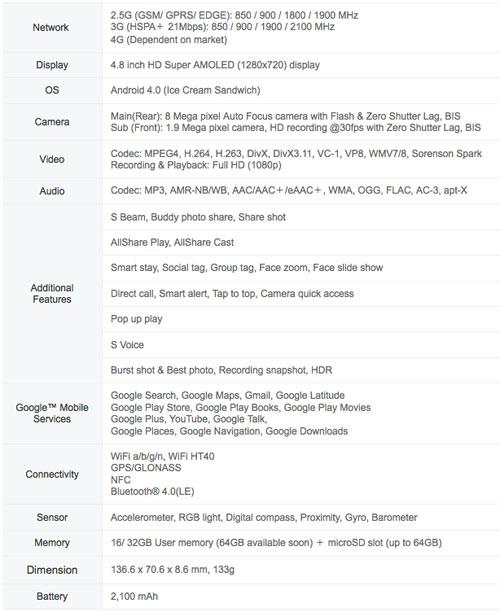 Samsung Galaxy S III tech