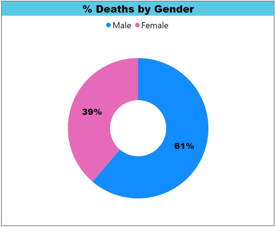 Percentage Child Deaths by Gender Pie Chart