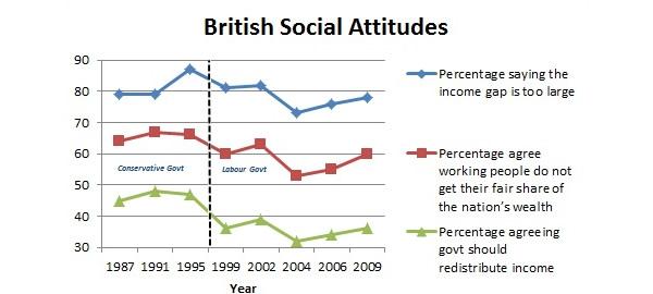 British social attitudes survey graph