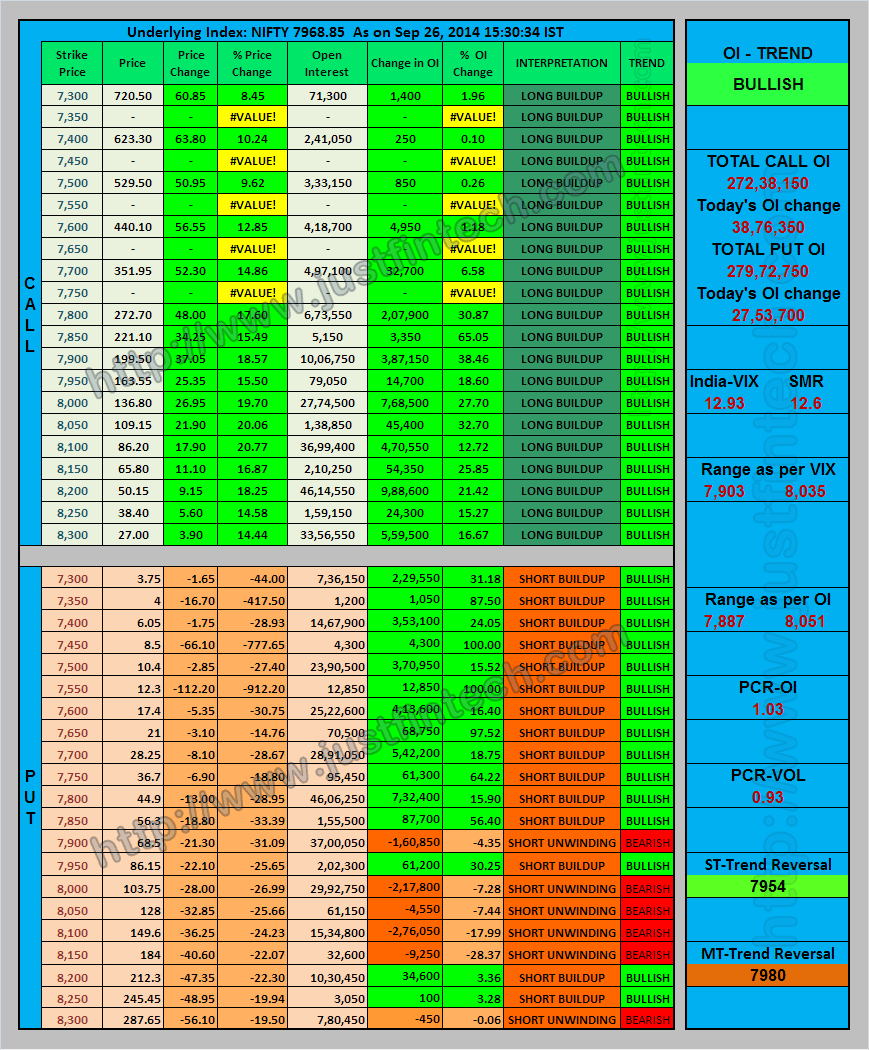 Stock options data