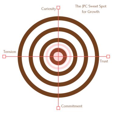 The JPC Sweet Spot for Growth bullseye
