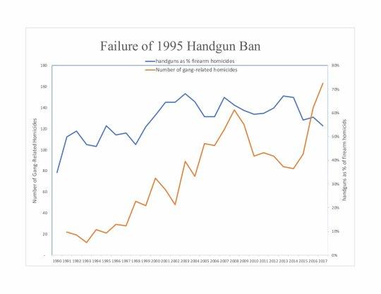 1995 Handgun Ban