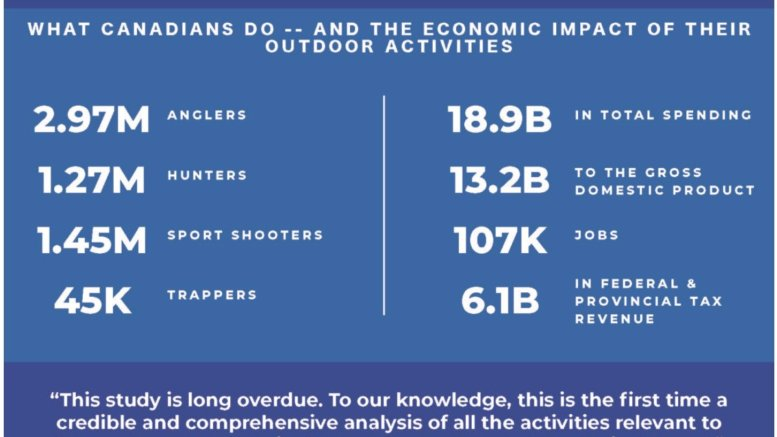 Economic impact of shooting sports and fishing