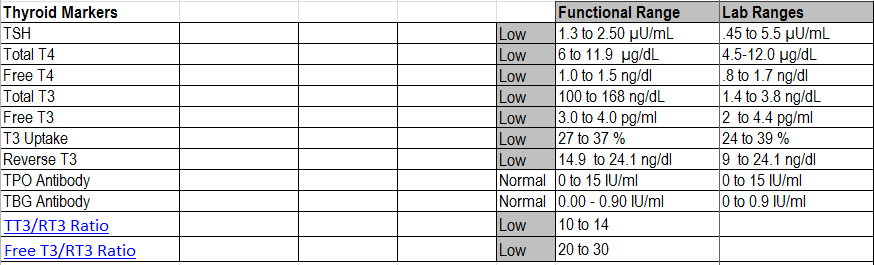 cbc with differential normal values chart