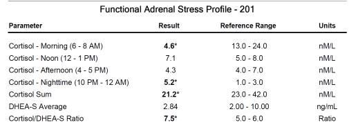 adrenal ratio