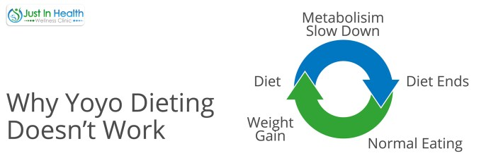 Why Yoyo Dieting Doesn't Work