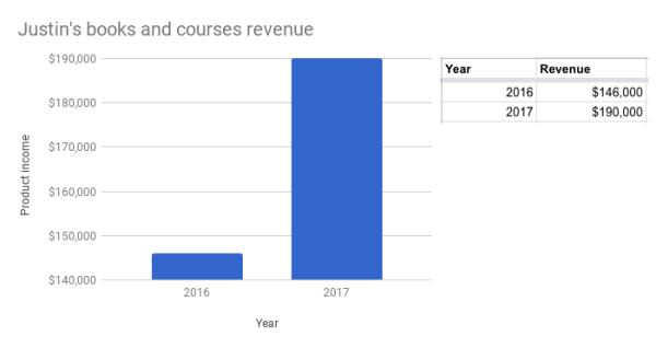 Justin Jackson product revenue