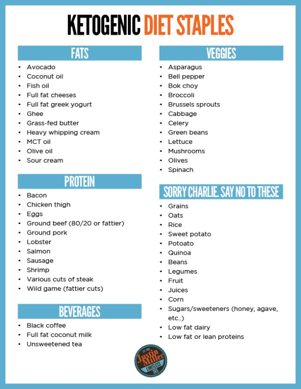 keto diet shipping list
