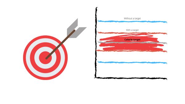 calorie target
