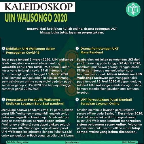 Kaleidoskop 2020; Kilas Balik UIN Walisongo
