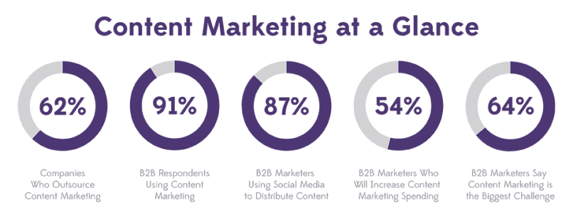 Best-Content-Marketing-Tools and Tips