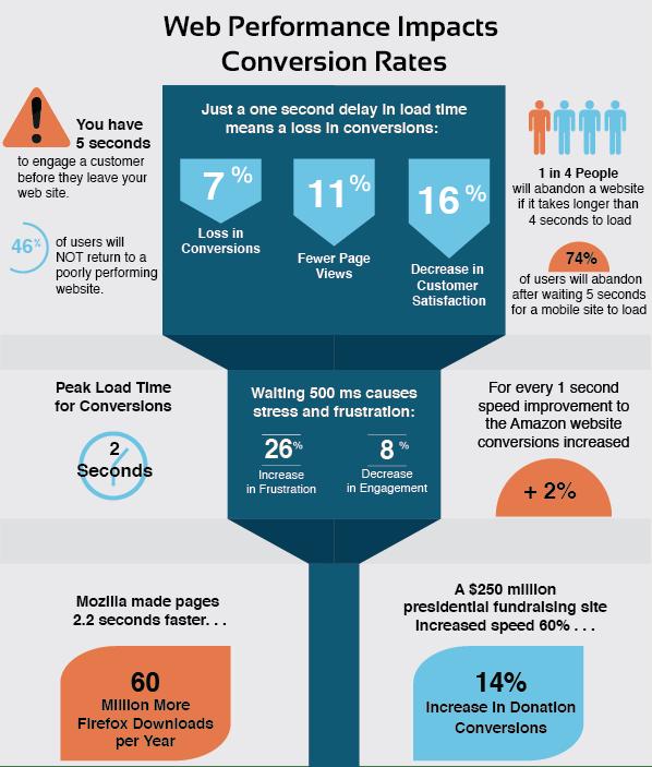 WordPress speed optimization -Conversion-Infographic-Final