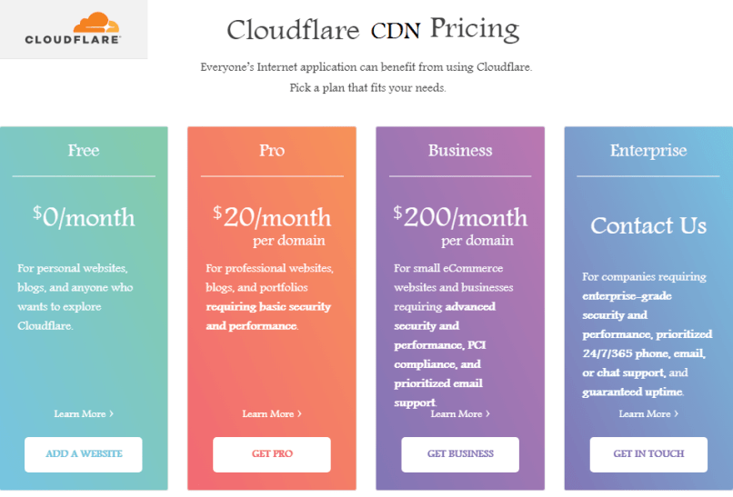 clouflare cdn for WordPress