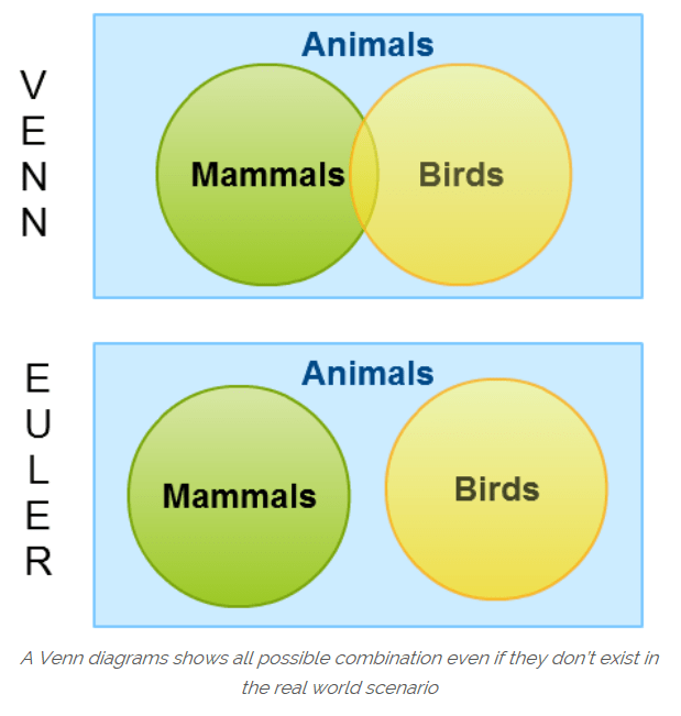 Gcse 9 1 new content venn diagrams justmaths whilst the birth of venn diagrams as we know them today can be almost precisely dated using diagrams to visualise relationships between groups of things ccuart Image collections