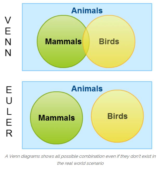 Gcse 9 1 New Content Venn Diagrams Justmaths