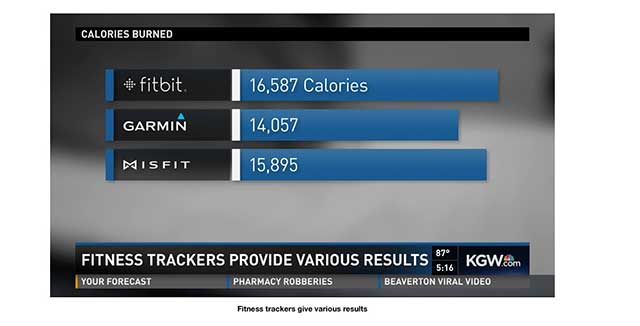 Fitness devices calories bar graph
