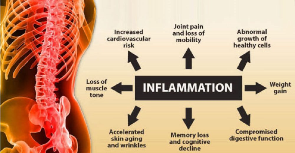 Nine tips to manage inflammation