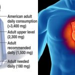 Low Salt Is Bad for Heart Health…….How Much Salt You SHOULD Be Consuming