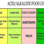 30 Alkaline Foods to Balance Your Body Naturally to Fight Cancer, Heart Disease and More