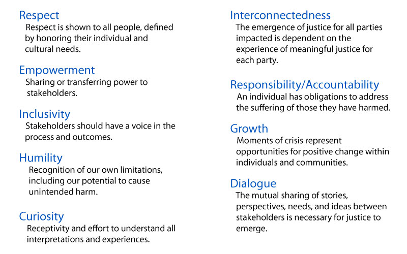 Ideas and values of restorative justice