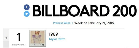 taylor swift '1989' ties 'fearless'