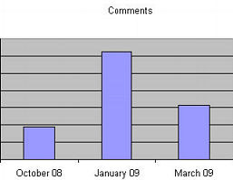Justrecently's Blog, number of comments